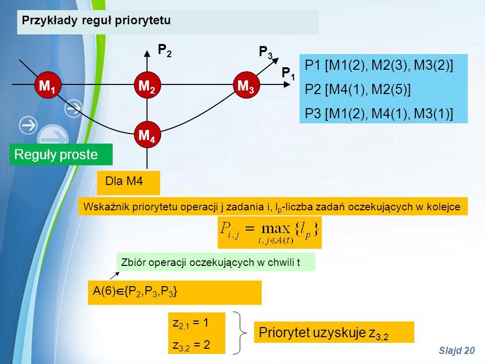P2 P3 P1 [M1(2), M2(3), M3(2)] P2 [M4(1), M2(5)]